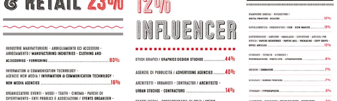 Nasce Display District: hub fieristico per specialisti del design espositivo