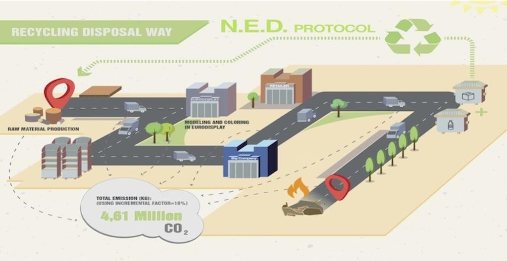 'Never Ending Display' al Politecnico: è un format sostenibile